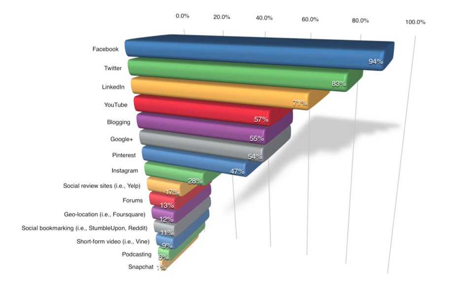 Social Media Examiner report: Most popular social networks