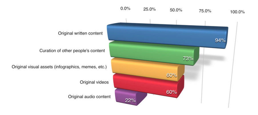 Social Media Examiner report: Types of content graph