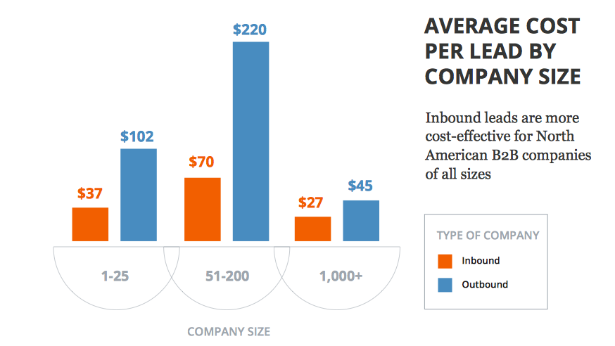 Cost per lead by company size