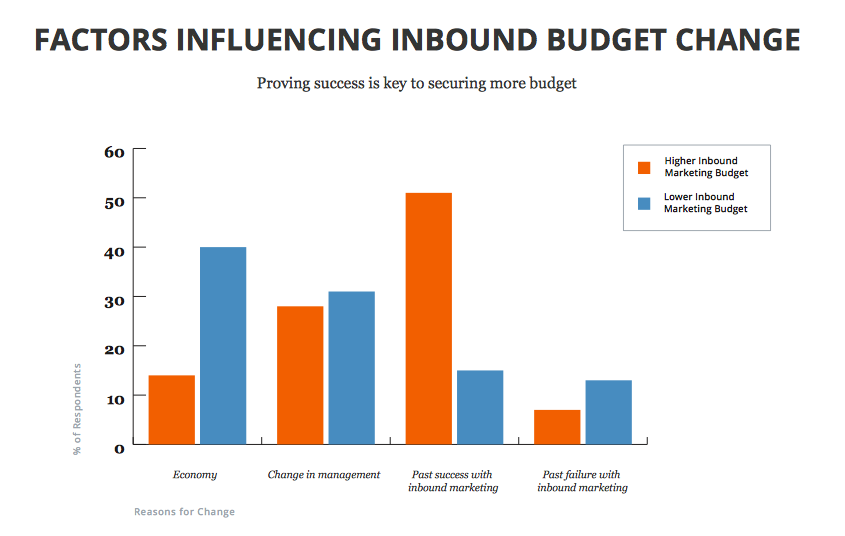 Factors influencing inbound budget graph