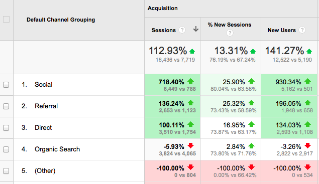 Google Analytics benchmarking report traffic
