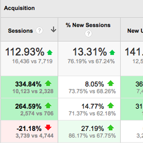 Google Benchmarking Reports Offer New Competitive Insights